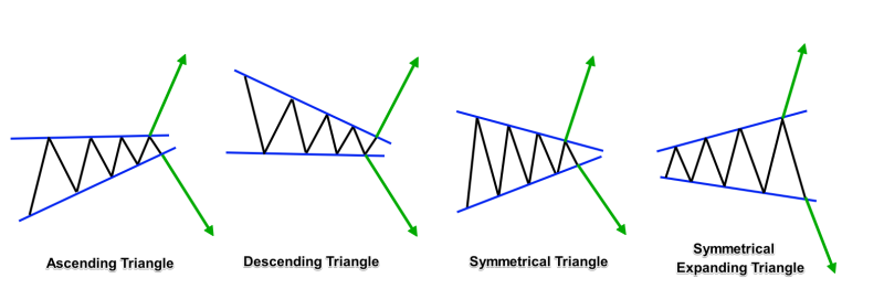 انواع الگوی مثلث