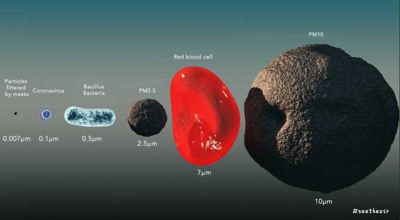 اندازه ویروس کرونا نسبت به گلبول قرمز و دیگر اجزای موجود در هوا. کوچکترین جزء در تصویر بزرگترین ذرهای است که از ماسک عبور نمیکند.