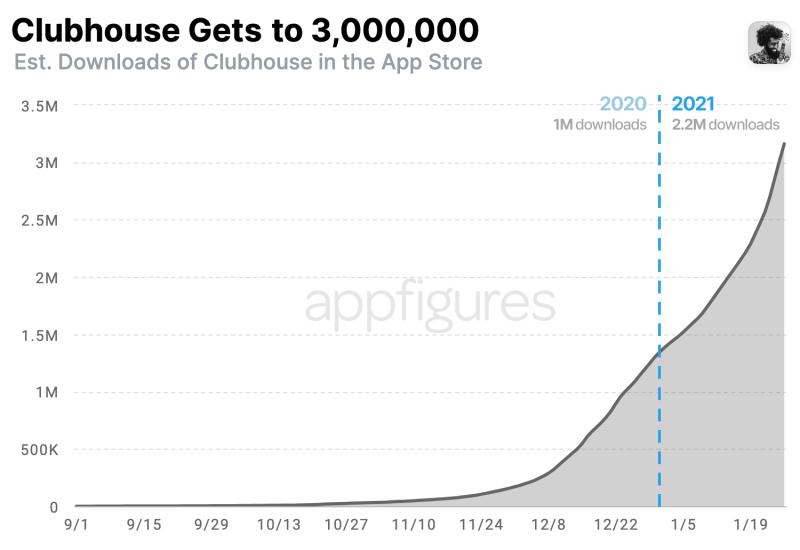 رسیدن به 3 میلیون کاربر در مدت زمانی کوتاه به کمک افراد مشهور و سرمایه گذاران حوزه فناوری