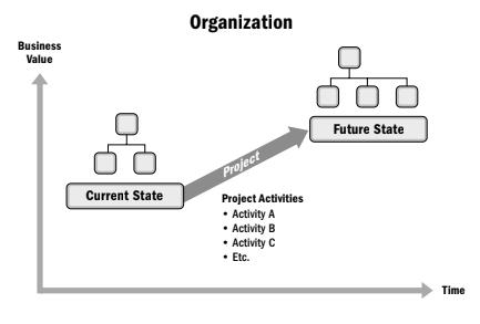 نمودار افزایش ارزش کسب و کار بر اثر ورود تحویلشدنیهای پروژه به فرآیندهای سازمان