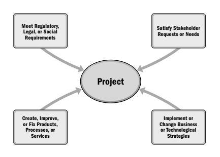 زمینههای آغاز پروژه در سازمان