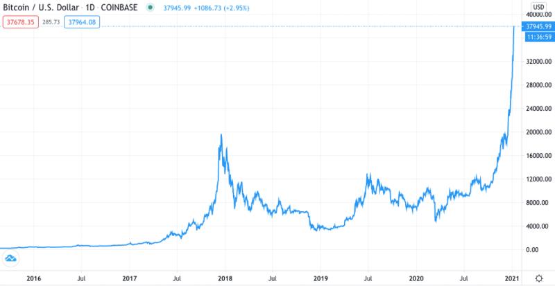 نمودار قیمت بیت کوین به دلار