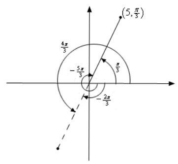 نمایش نقاط در دستگاه مختصات قطبی