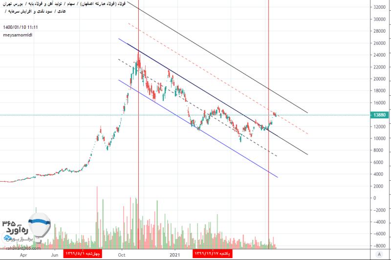نمودار سهام فولاد مبارکه در تایم فریم روزانه- چارت تعدیل شده