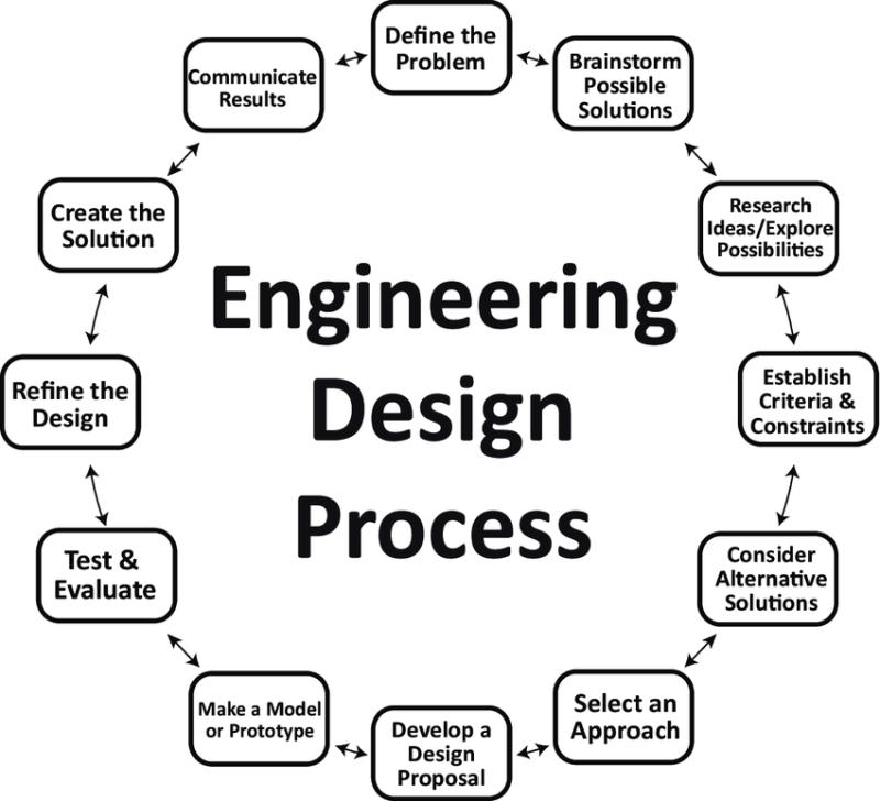 فرآیند طراحی مهندسی