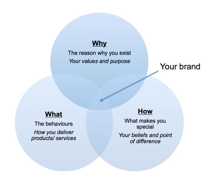 نمونهای از نمودار وِن دربارهی چرایی، چگونگی و روند شکلگیری هویت برند شما.