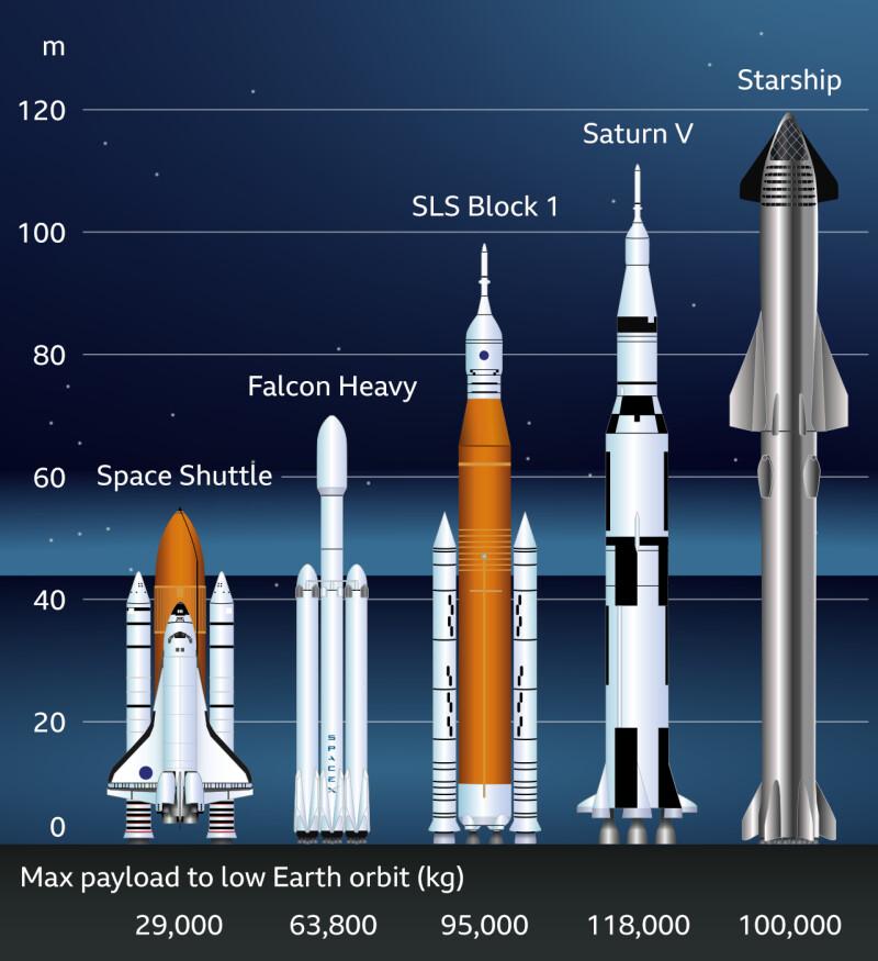 مقایسه فضاپیمای استارشیپ با سامانههای سرنشیندار قدیمیتر