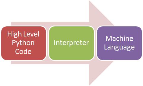 فرآیند تفسیر پایتون