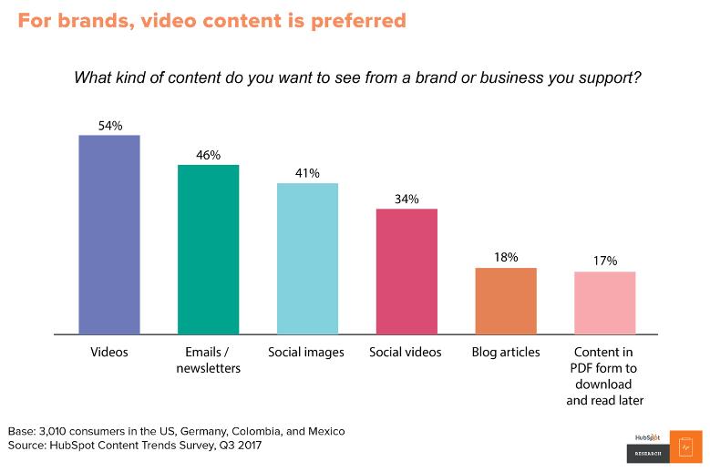بازاریابی ویدیویی: راهنمای قطعی