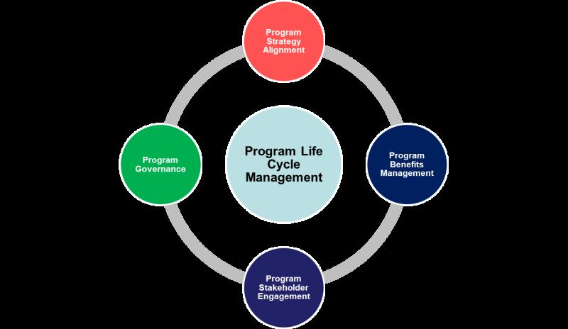 اجزای مدیریت چرخه زندگی برنامه