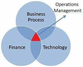 مدیریت عملیات، نقطه اشتراک مدیریت مالی، مدیریت فنی و مدیریت فرآیند کسب و کار است.