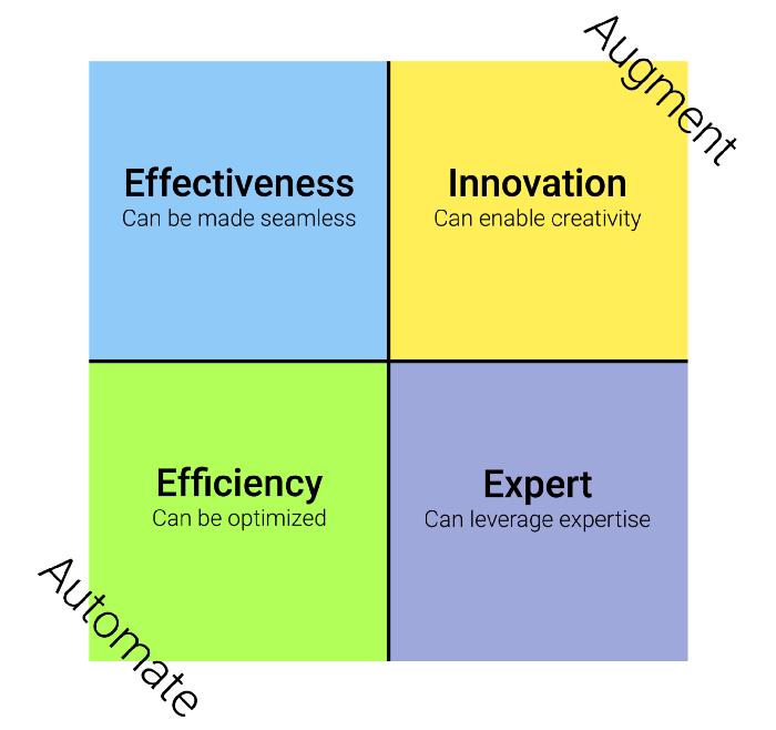 چهار استراتژی هوش مصنوعی. هر راه حل هوش مصنوعی در جهان را می توان در یک یا چند مورد از این چهار استراتژی قرار داد.