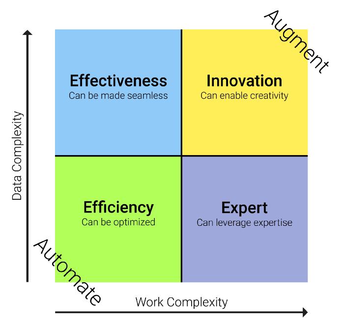 برای تعیین اینکه کدام یک از استراتژی های هوش مصنوعی را برای هر فعالیت خاص استفاده کنید ، می توانید داده های فعالیت و پیچیدگی کار را بررسی کنید.