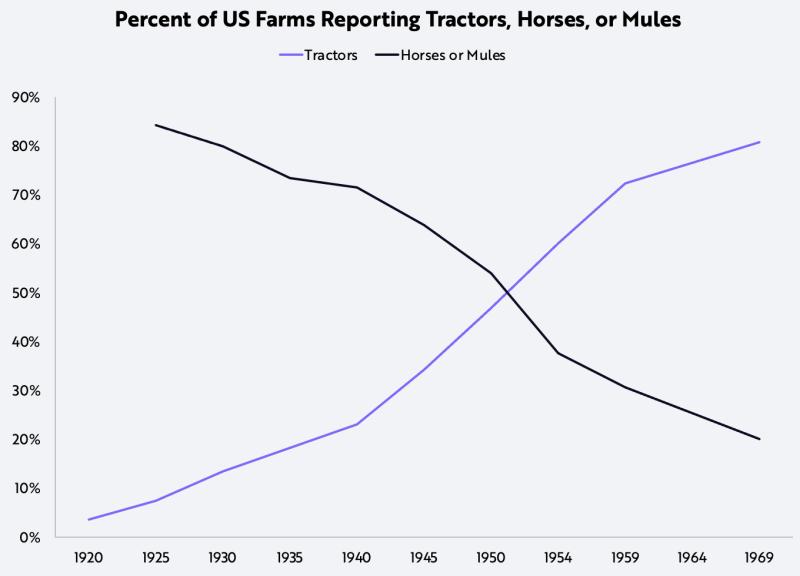 نسبت استفاده از تراکتورها به حیواناتی چون اسب و قاطر در کشاورزی از سال 1920تا 1970
