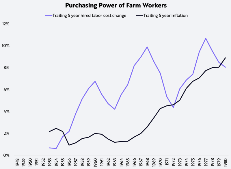 دستمزد واقعی مزرعه از دهه 1940 تا اوایل 1970 بیش از 76٪ افزایش یافته است
