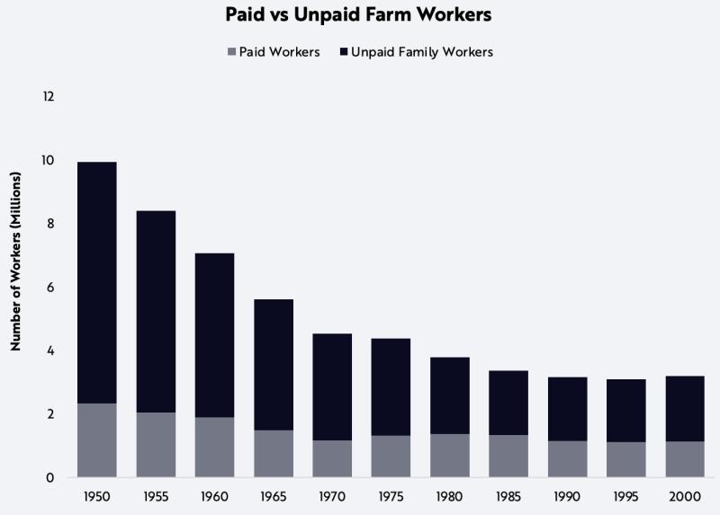 نسبت کارگران با حقوق به کارگران بدون حقوق در یک خانواده