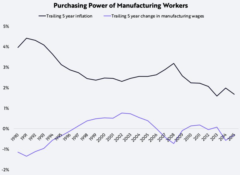 نمودار قدرت واقعی خرید و تورم