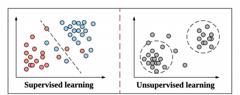 تفاوت یادگیری نظارت شده و بدون نظارت