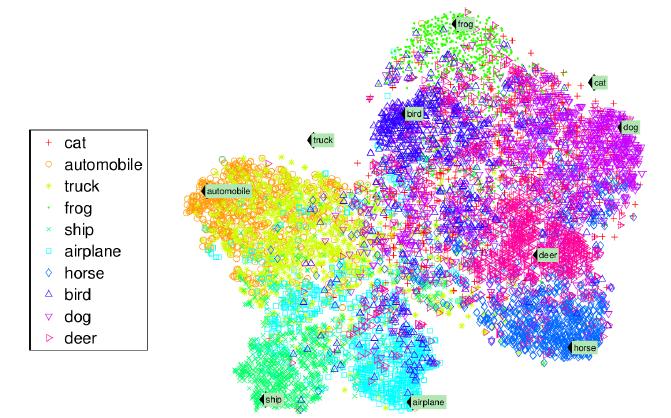 یک نمونه از خروجیهای تصویرسازی داده - همانطور که مشاهده میکنید الگوریتم توانسته براساس ویژگیهای ساختاری هر دیتا دستهبندی را انجام دهد. برای نمونه به تضاد گربه و کشتی دقت کنید